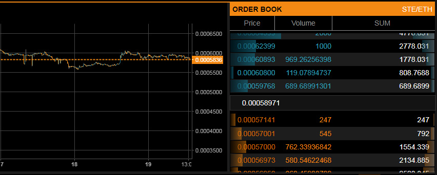 50X Order Book